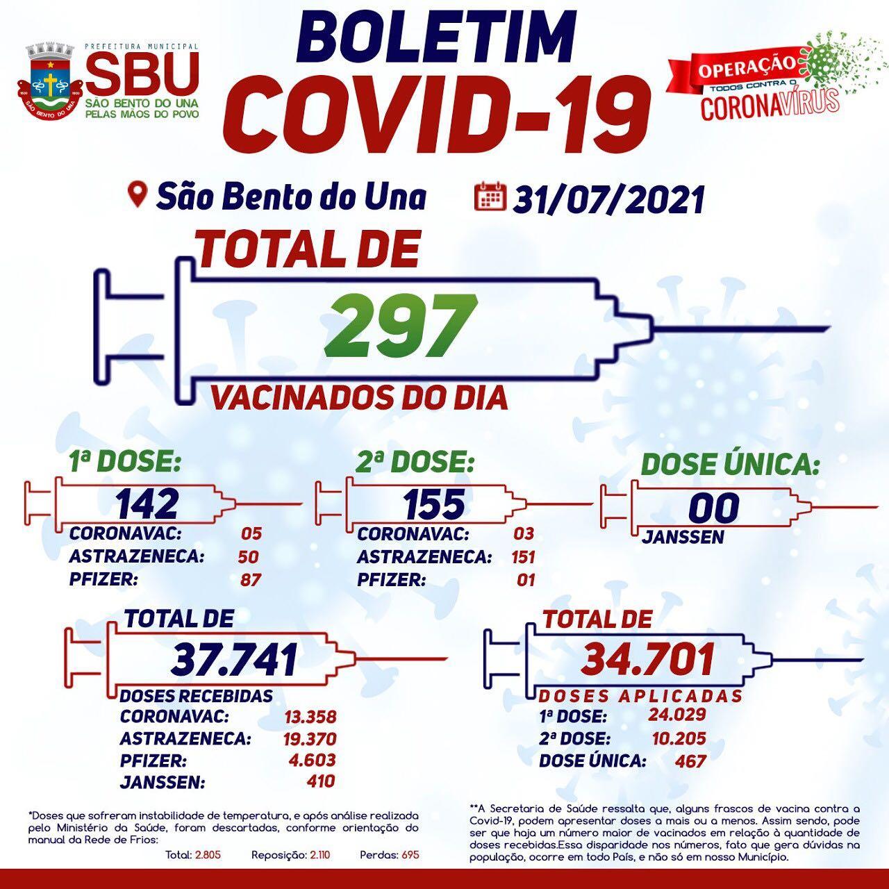 Boletim de Vacinação 31/07/2021
