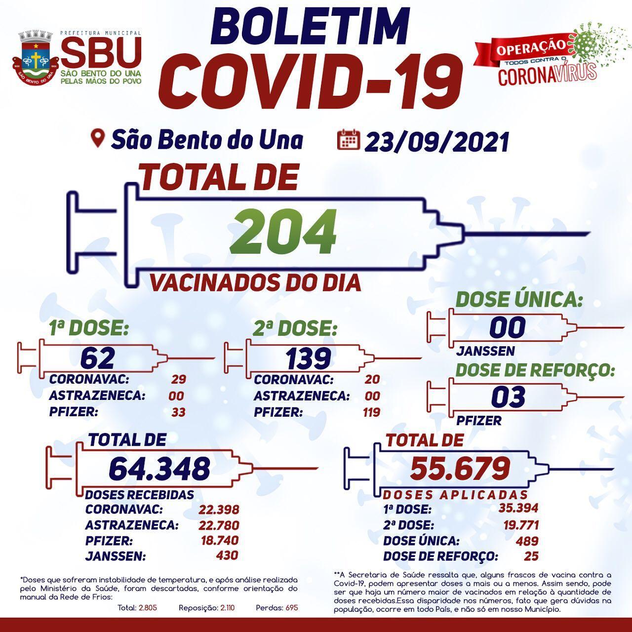 Boletim de Vacinação 23/09/2021