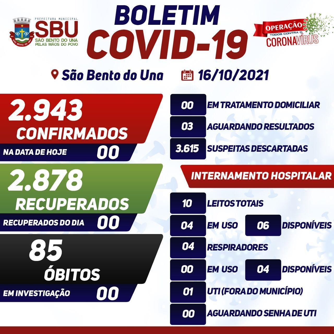 Boletim COVID-19 em 16/10/2021