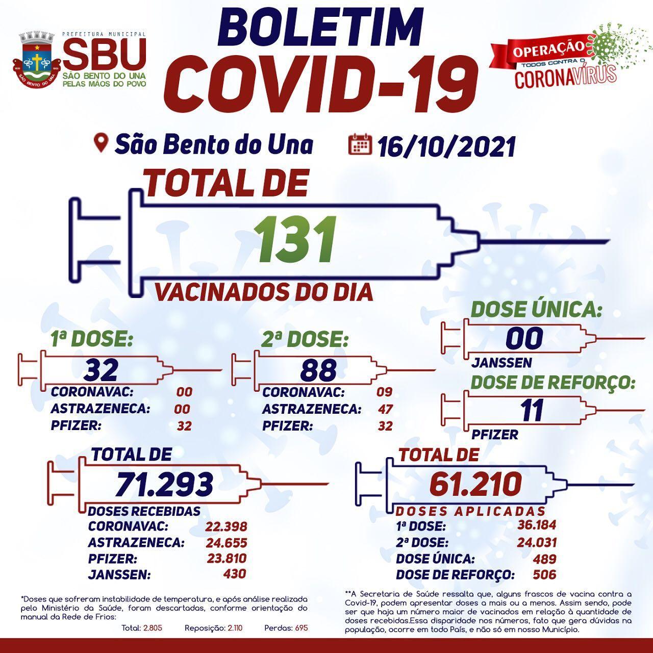 Boletim de Vacinação 16/10/2021