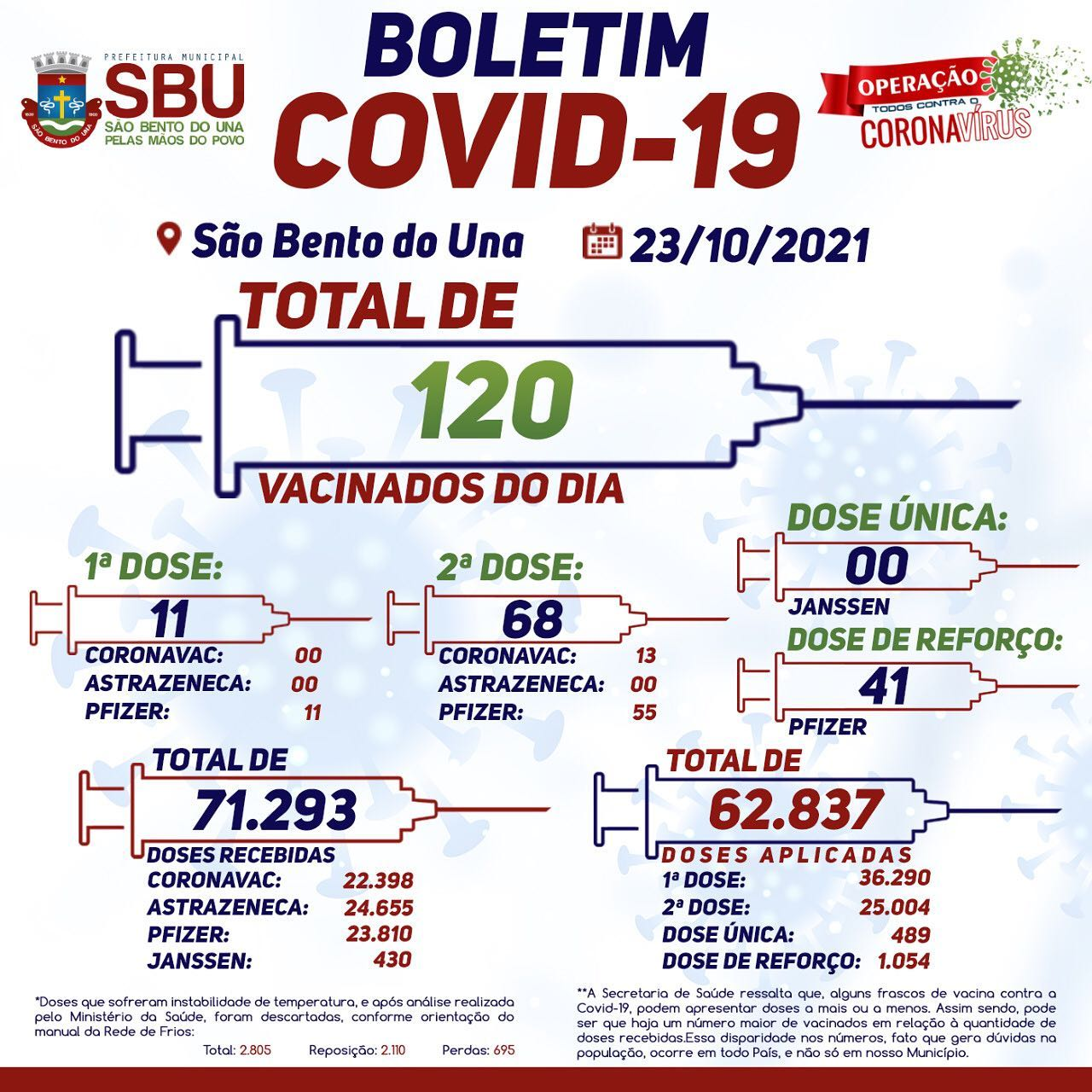 Boletim de Vacinação 23/10/2021